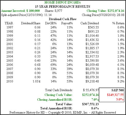 Figure 5B HD 15yr. Dividend & Price Performance History