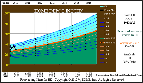 Figure 5C HD Consensus Earnings Forecast