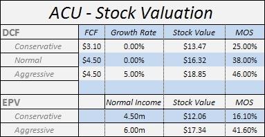 ACU - Stock Valuation - July 2010