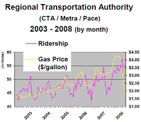 CRTA ridership vs Gas Price