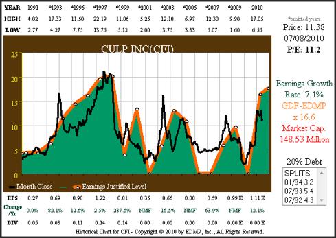 Figure 1 CFI 20yr EPS Growth Correlated to Price