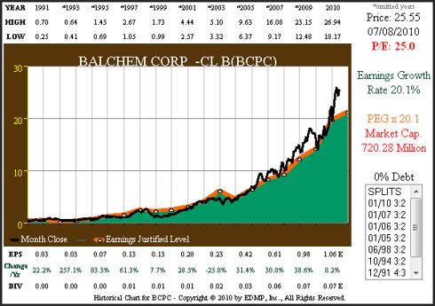 Figure 2 BCPC 20yr EPS Growth Correlated to Price