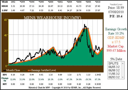 Figure 6 MW 19yr EPS Growth Correlated to Price