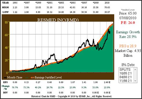 Figure 7 RMD 16yr EPS Growth Correlated to Price