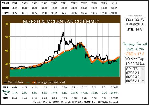 Figure 9 MMC 20yr EPS Growth Correlated to Price