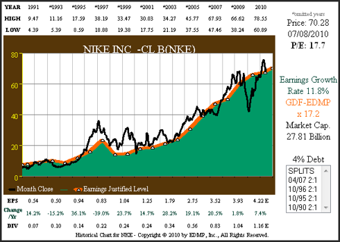 Figure 10 NKE 20yr EPS Growth Correlated to Price