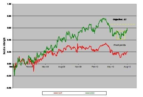 Relative Strength: Commodity Stocks (MOO/HAP) Vs. Commodity Futures (DBA/GCC)