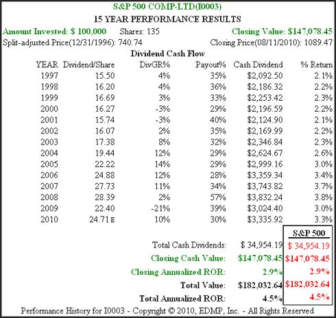 Figure 2B S&P 500 Historical Performance