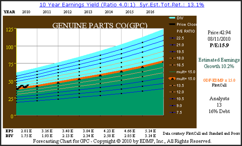 Figure 3 GPC Consensus Earnings Estimate