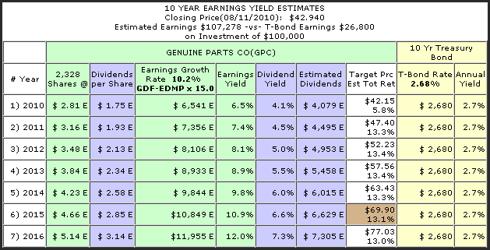 Figure 4 GPC Earnings Yield Estimates through 2016
