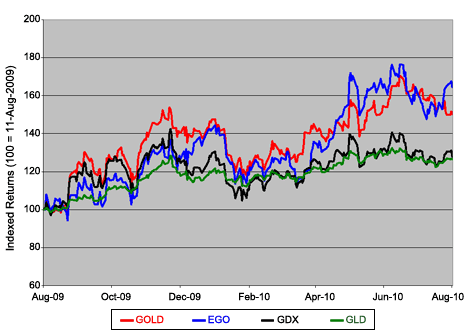 Gold Miners' Performance