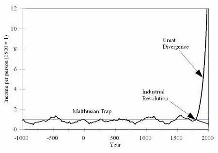 The Malthusian Trap