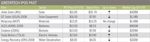Greentech-IPOs-Past