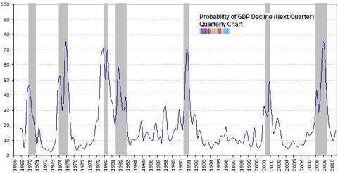 anxious index long term chart Aug 2010