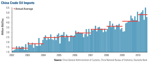 China Crude Oil Imports