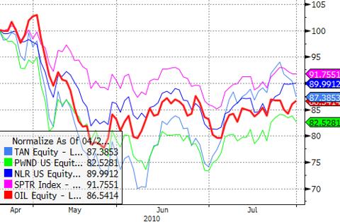 TAN/PWND/NLR/SPTR/OIL - April - July 2010
