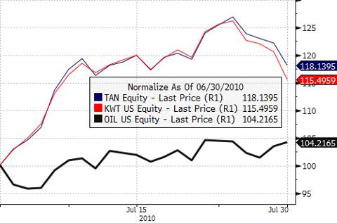 TAN vs. KWT vs. OIL - July 2010