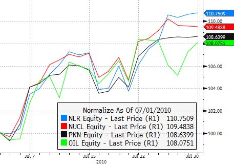 NLR/NUCL/PKN/OIL - July 2010