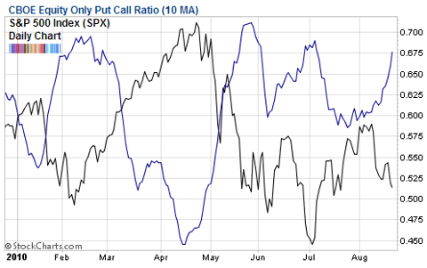 cboe equity only put call 10 day moving average Aug 2010