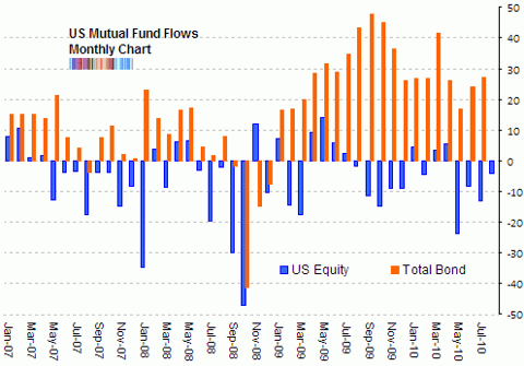 ici fund flows bond US equity Aug 2010