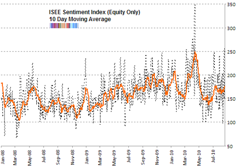 ISE sentiment 10 day moving average Aug 2010