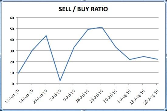 Insider Sell Buy Ratio August 20 2010