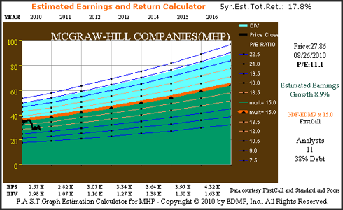 Figure 3B McGraw-Hill Estimated Earnings & Return Calculator