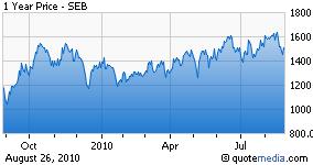 SEB chart