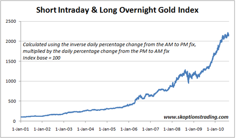 Short Intraday Long Overnight Gold Index