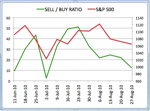 Sell Buy Ratio August 27 2010