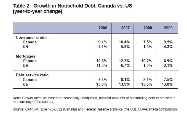 US-Canada-Household-debt