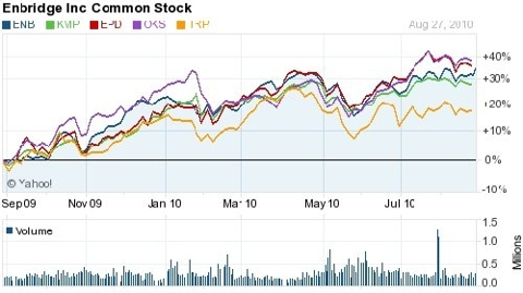 pipeline stocks 1 year