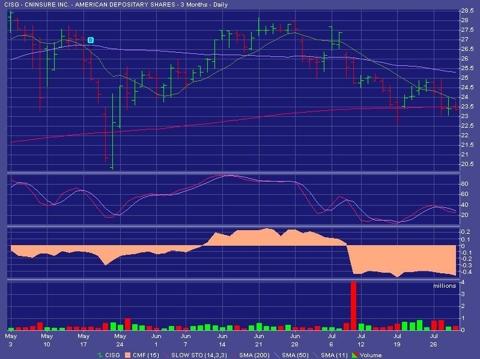 CISG Stock