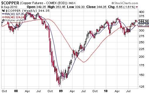 Copper heading for fresh post-crash highs?