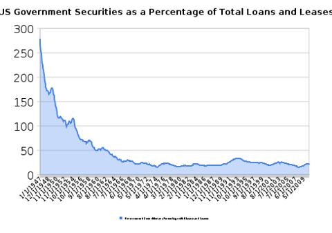 bonds to loans