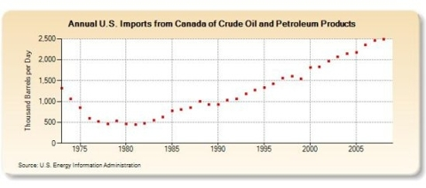 Canadian Oil Imports to U.S.