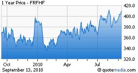 FRFHF.PK chart