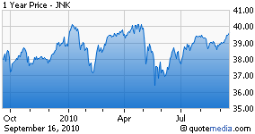 JNK chart