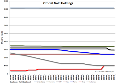 GoldHoldings