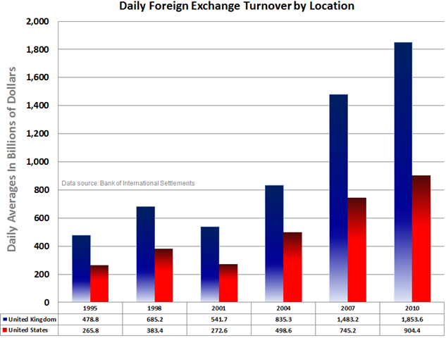 Forex daily turnover