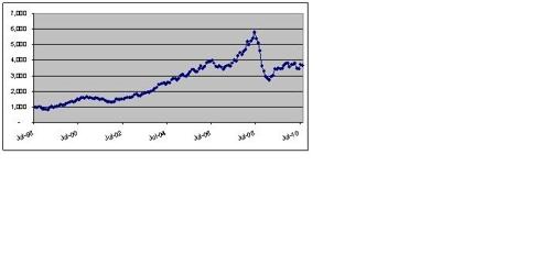 Liquid Commodities Index