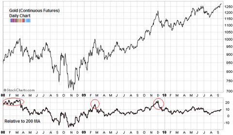 gold chart relative to 200 day Sep 2010