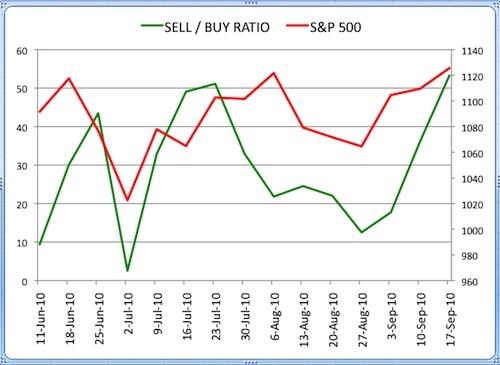 Insider Sell Buy Ratio September 17 2010