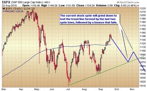 S&P 500 bearish outcome