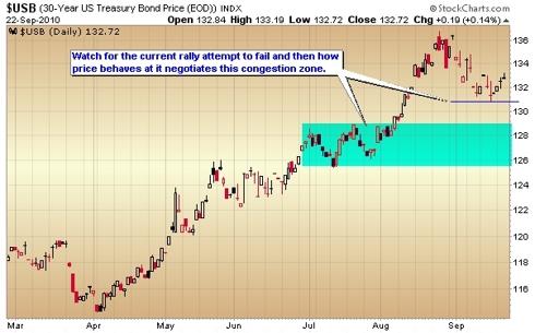 Treasury bond price chart