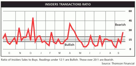 insider transaction ratio Sep 2010