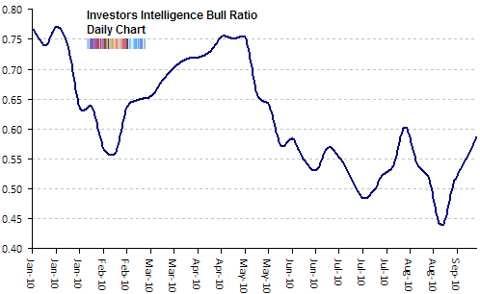 investors intelligence bull ratio Sep 2010 update
