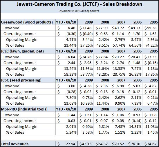 JCTCF - Operating Segment Revenue Breakdown