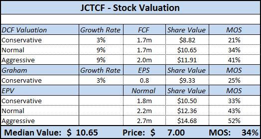 JCTCF - Stock Valuation Analysis