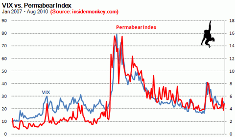 permabear index Sep 2010